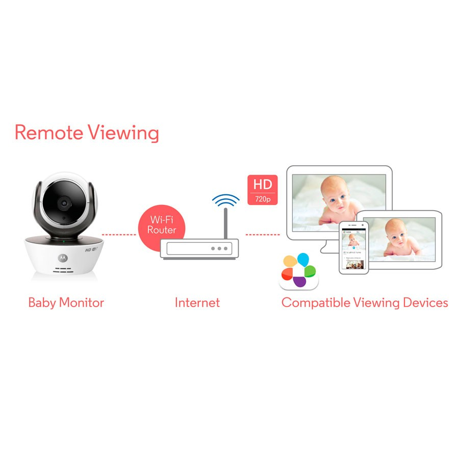 Baby Monitor MBP85 connect-img-305
